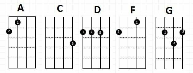 Akordy A, C, D, F, G